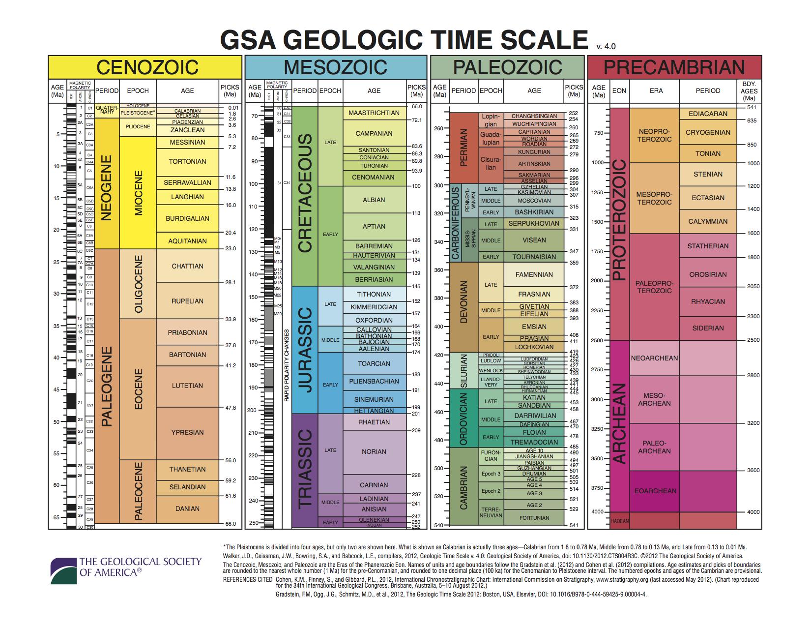 Geological Timescale